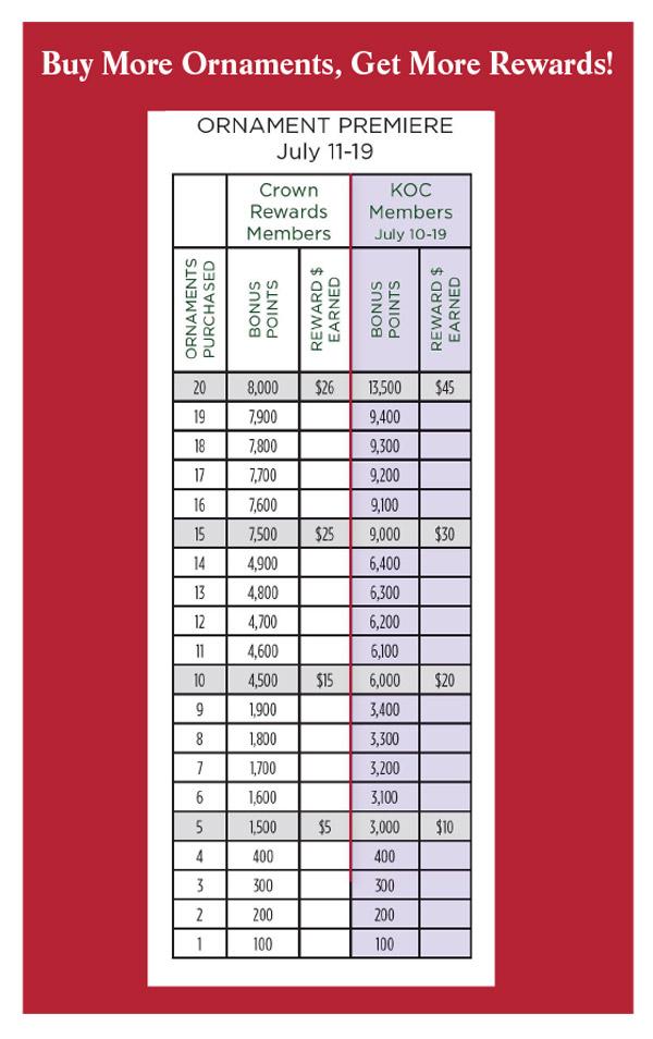 Ornament Premiere Bonus Points Chart